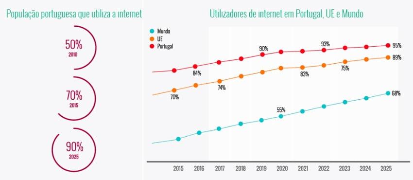 Como a internet revolucionou o mundo dos negócios - Media Digital
