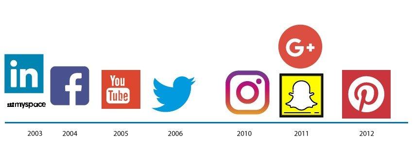 Redes sociais e o Social Media Marketing - Media Digital